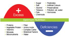 Optimum-good-Nutrition-diet-wellness1