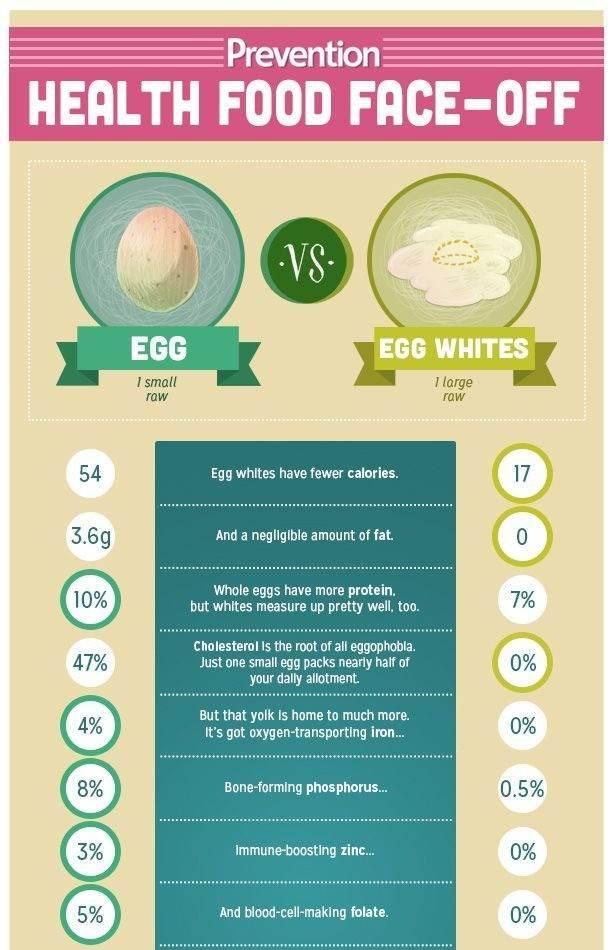 Eggs vs. Egg Whites