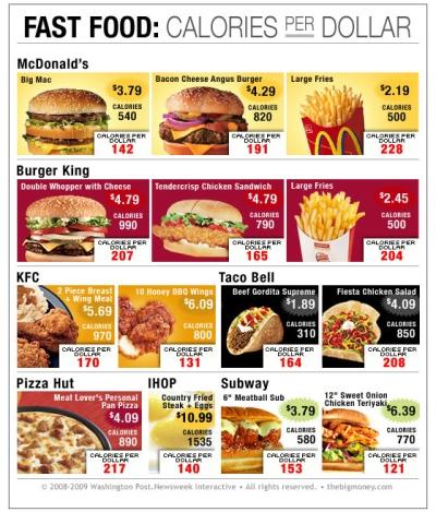 fast-food-calories-per-dollar-14569-1242682964-12