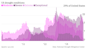 us-drought-conditions-moderate-severe-extreme-exceptional_chartbuilder