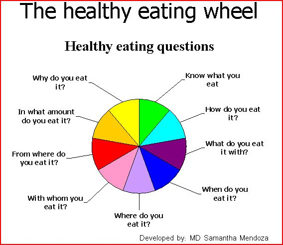 The Healthy Eating Wheel – We Dish Nutrition