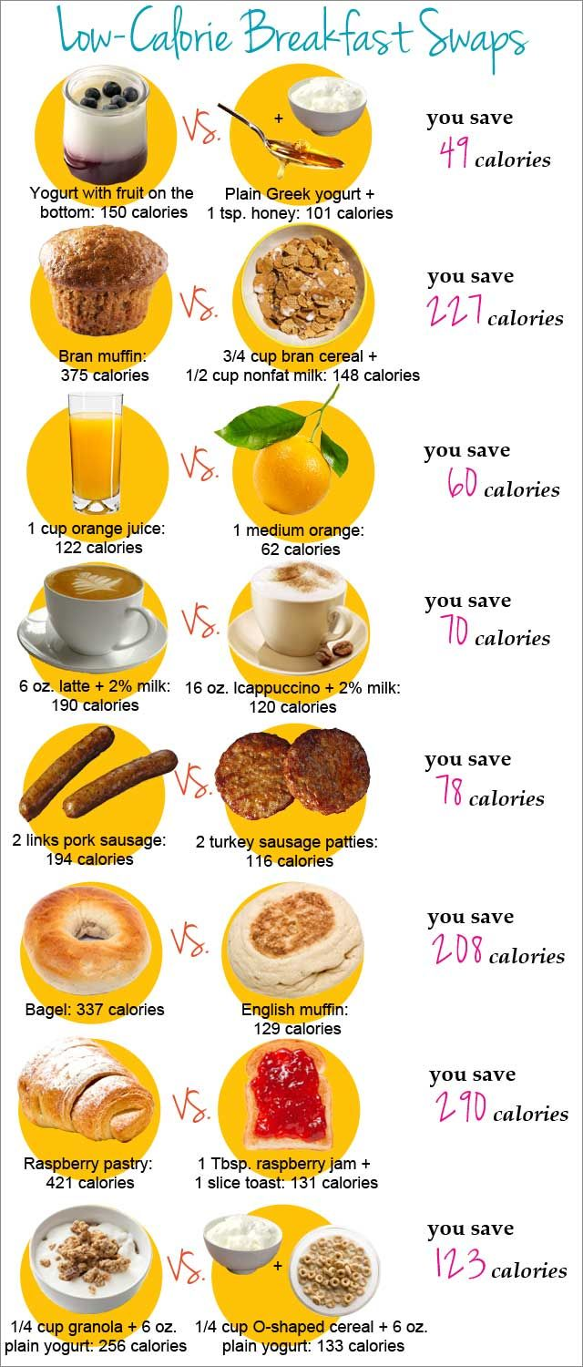 Breakfast Swaps