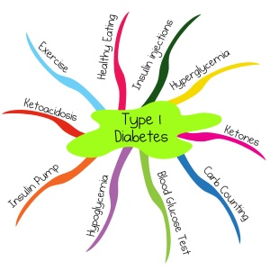 Type 1 Diabetes Mind Map