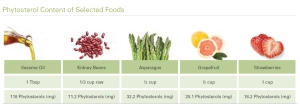 Phytosterol-Content-of-Selected-Foods