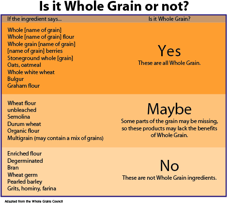 List Of Foods That Have Grains In Them