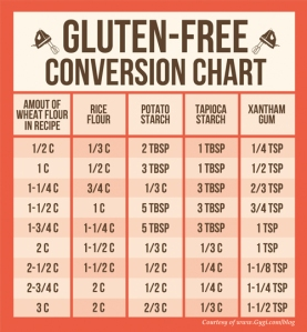 gluten-free-baking-conversion-chart