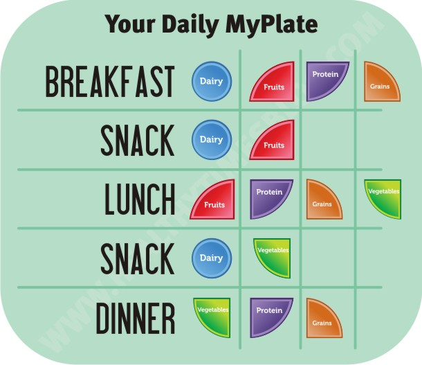MyPlate is Your Plate