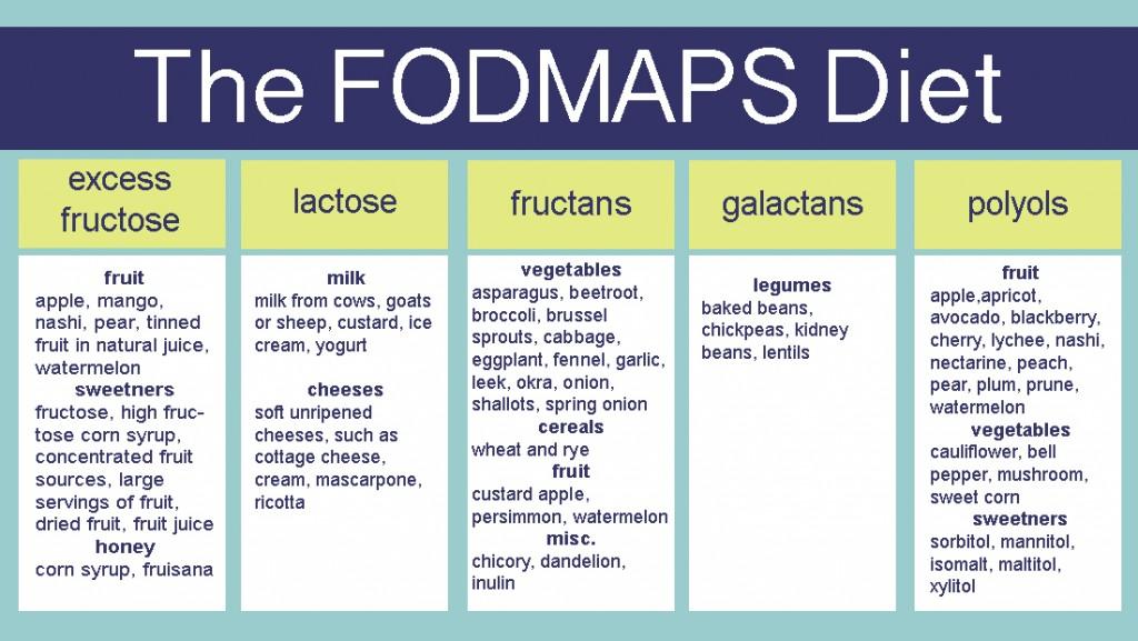 The-Fodmaps-Diet4-1024x577