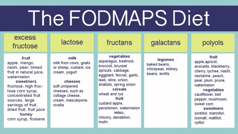 The-Fodmaps-Diet4-1024x577
