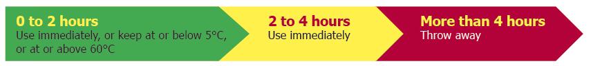 The  Hour Rule Food Handlers