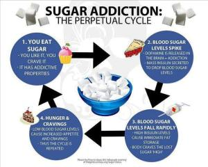 Sugar-Addiction