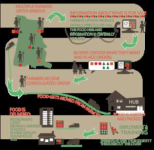 SE-Food-Hub-Infographic