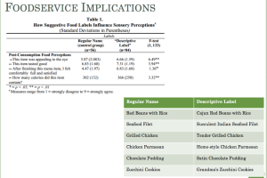 FoodService Implications