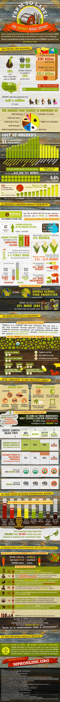 Farm to Label - MPHOnline